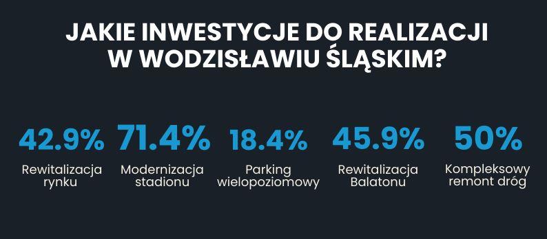 polski ład wodzisław śląski