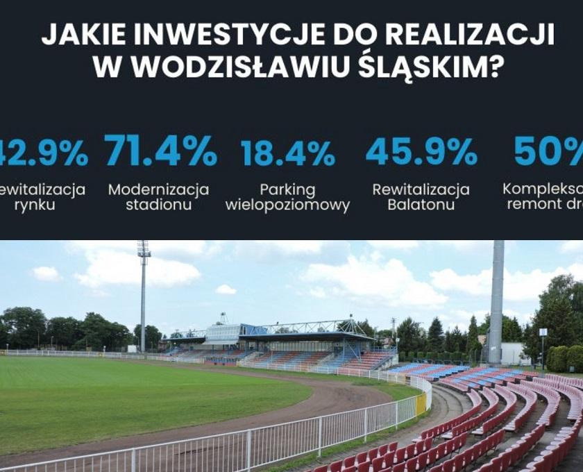 wodzislaw slaski polski lad inwestycje